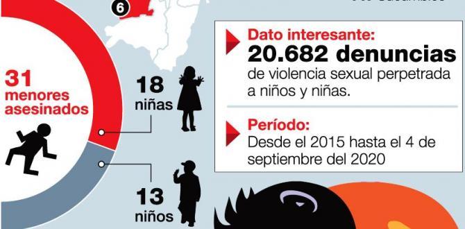 Crímenes - Niñas - Ecuador