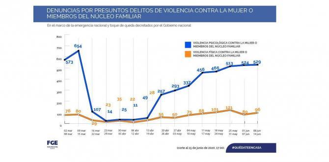 Estadísticas a la segunda semana de junio por violencia de genero Fiscalía