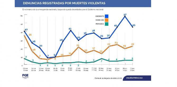 ESTADISTICAS MUERTES VIOLENTAS 2