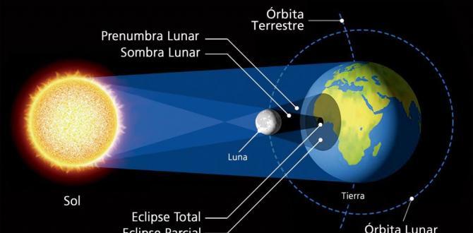 Eclipse - Sol - Luna
