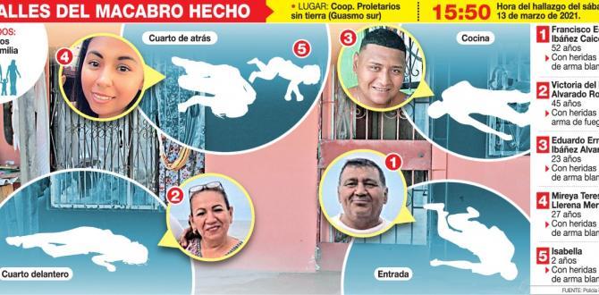 Así fueron halladas las cinco personas asesinadas en el Guasmo sur de Guayaquil.